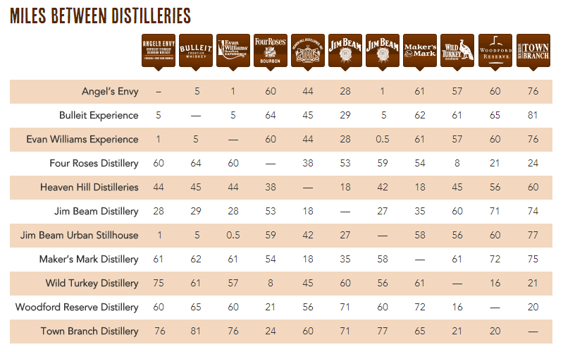 The kentucky bourbon trail and distillery tour road for Ky bourbon trail craft tour map