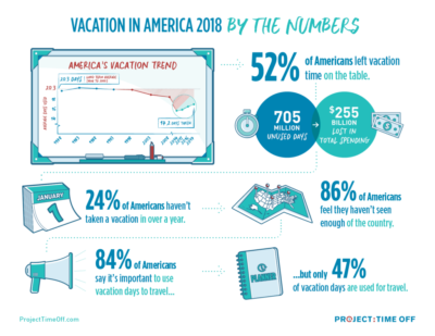 Vacation in America 2018 (Infographic via Project: Time Off)