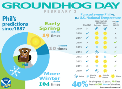 Groundhog Day Infographic from NOAA